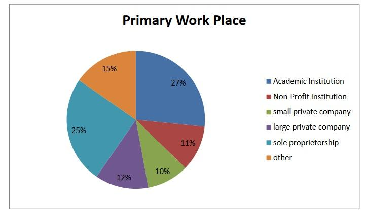 Where CrossCultural trainers work