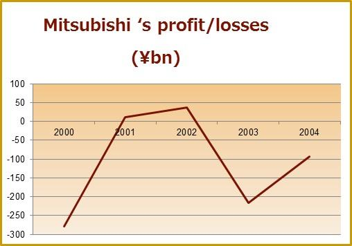 mitsubishi financial performance