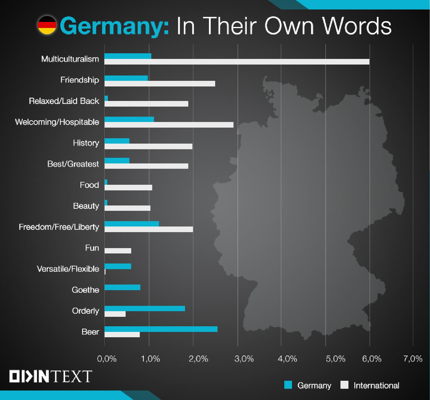 German Culture Text Analytics