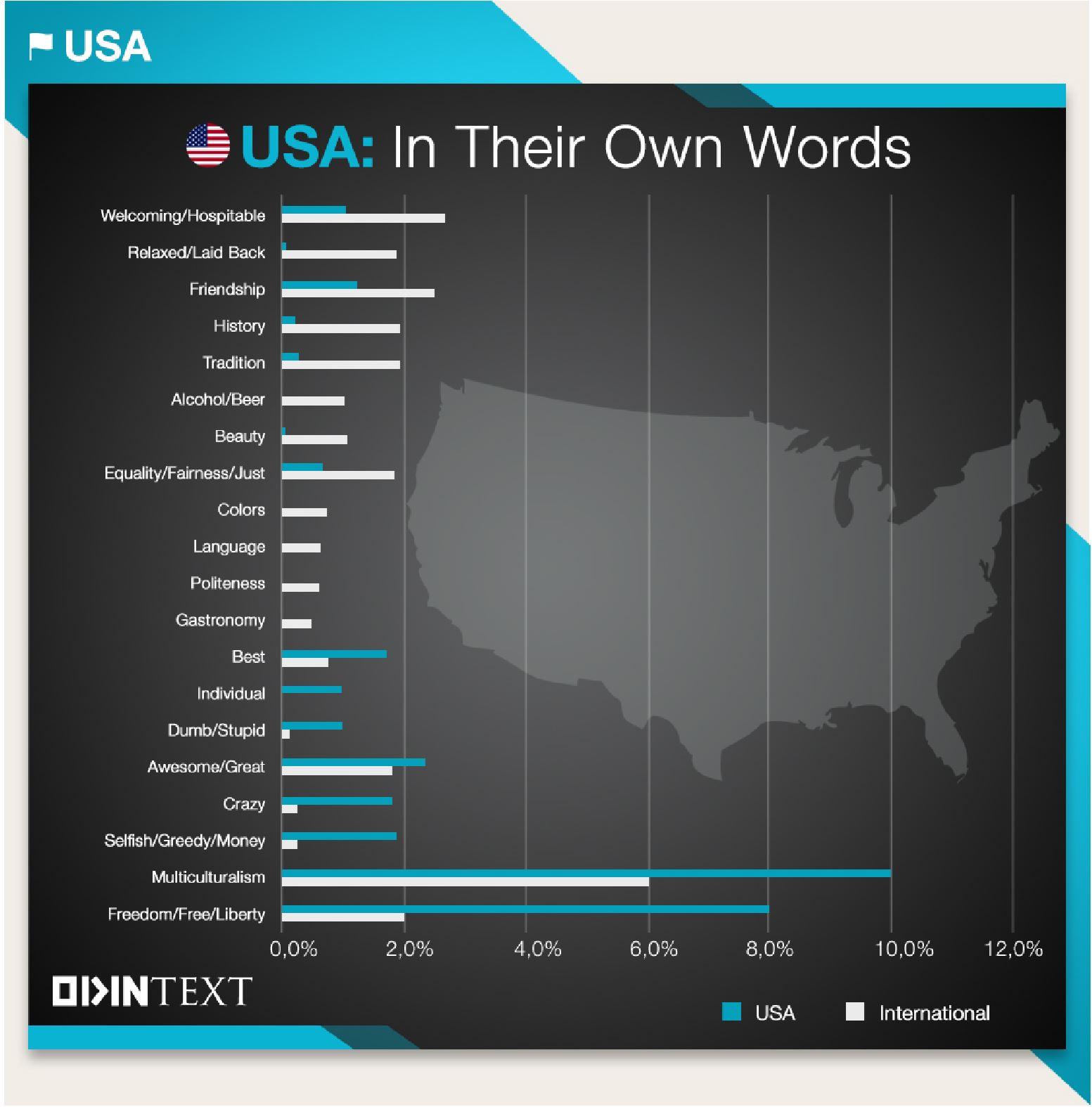 USA Culture Text Analytics
